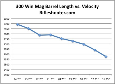 30 30 ballistics chart by barrel length
