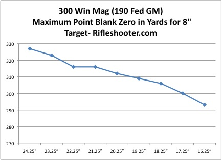 300 win mag point blank zero
