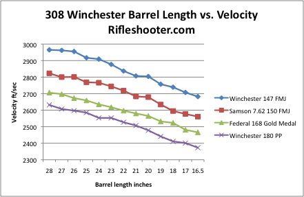 308 optimum barrel length chart