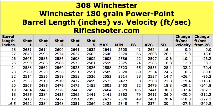 180 Power Point barrel length table