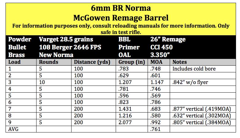100 and 200 yard data range report 2