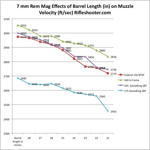 7 rem mag barrel length chart