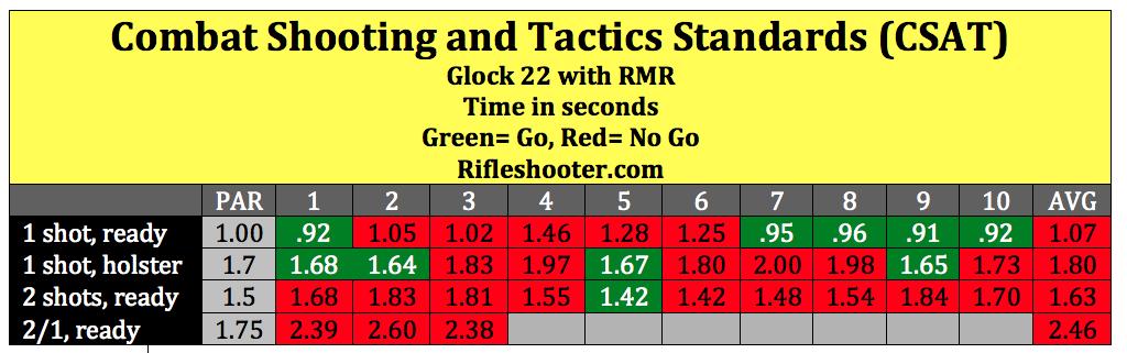 CSAT STDS Glock 22 RMR