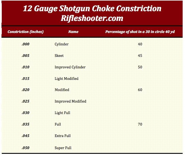 shotgun choke constriction