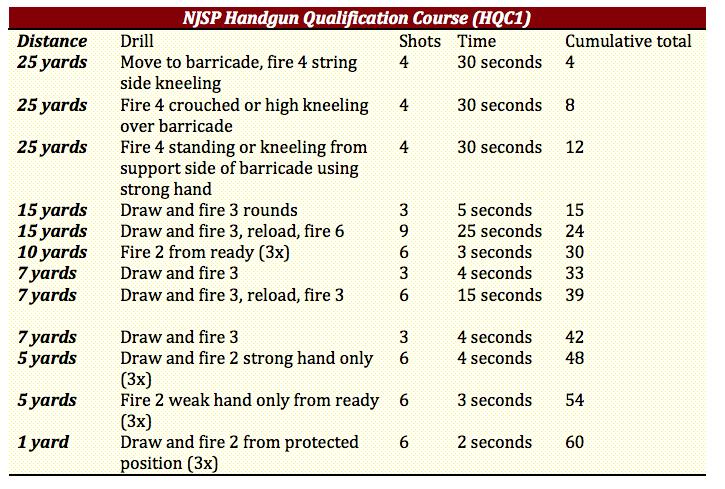 NJSP HQC1 Table