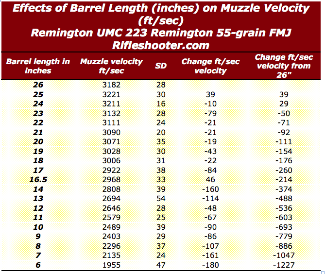 223 barrel length velocity umc 55 grain 26 to 6 inches
