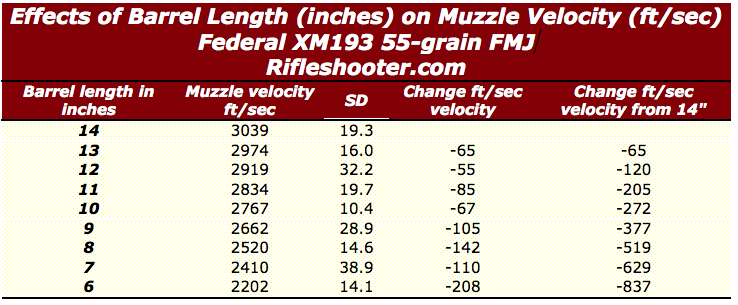 223 m193 barrel length 14 to 6 inches