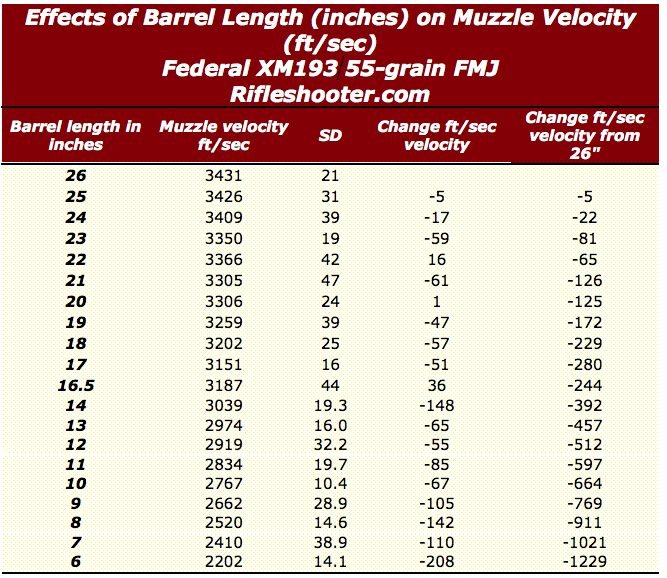 m193 barrel length and velocity 26 to 6 inches
