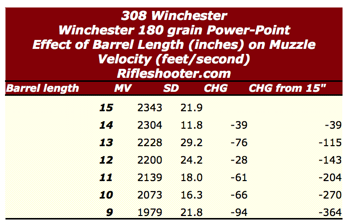 308 win barrel length 180 power point
