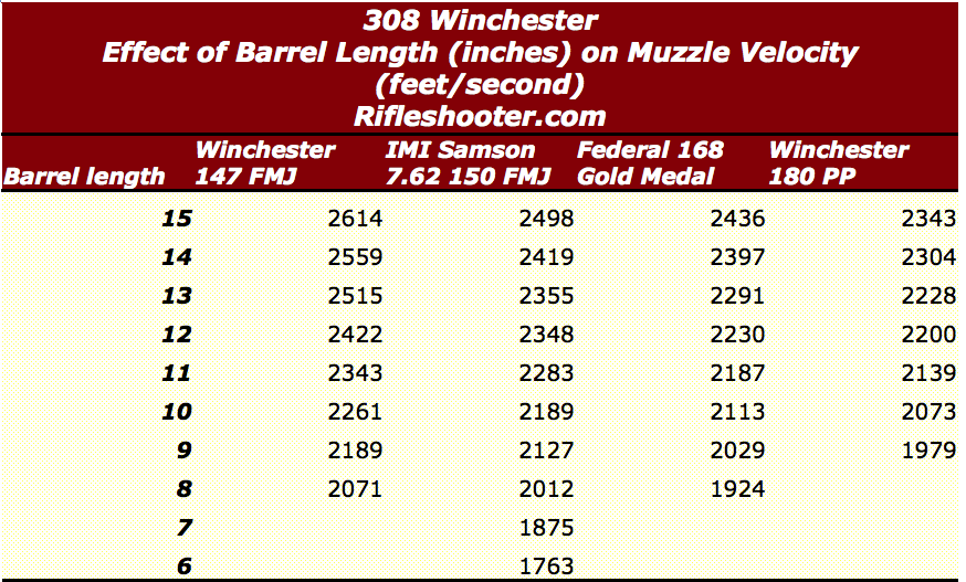 308 win short barrel length vs velocity