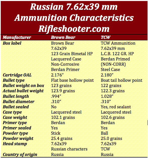 7.62x39 ammunition comparision