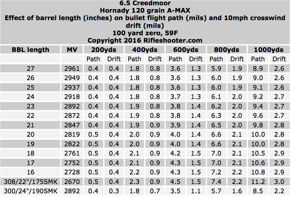 120 amax bbl length drift and path v3