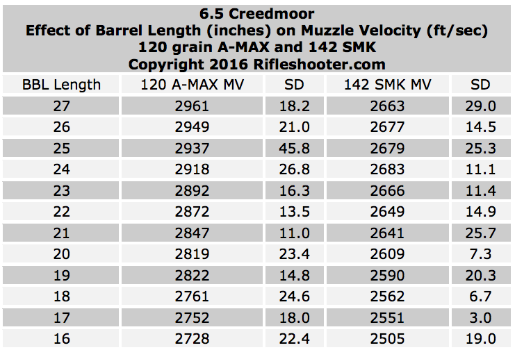 6.5 creed bbl length and velocity overview