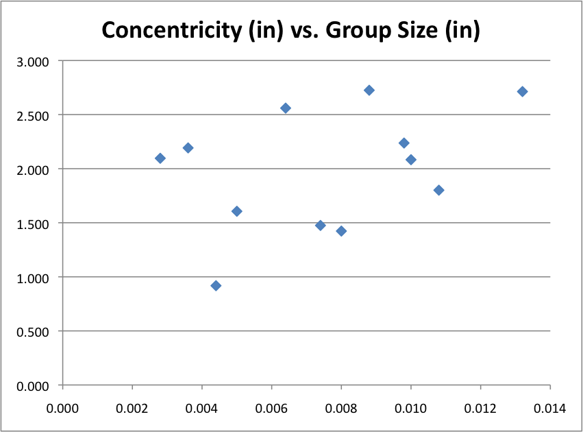 concentricity v accuracy chart