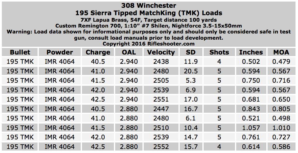 195-tmk-imr-4064-308-win-table