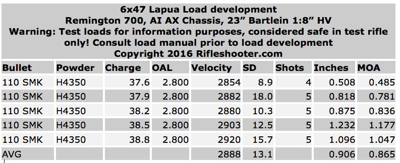 6x47-lapua-110-smk-data-23-h4350