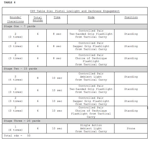 Usmc combat pistol program history and development for Table 6 usmc